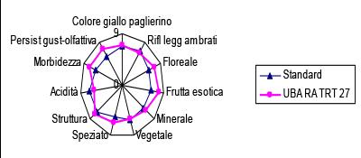 passerina-analisi-sensoriale